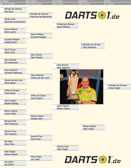 Michael van Gerwen tippt die Ergebnisse der Darts-Weltmeisterschaft 2019