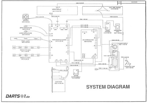 Blockdiagramm des Löwen Dartautomat 1989