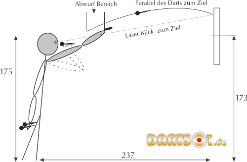 Darts und Zielen