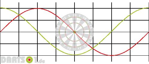 Zyklische Leistungsschwankungen