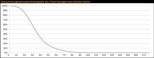 Überschreitungswahrscheinlichkeitgrafik des 3-Dart-Averages eines Random Darter