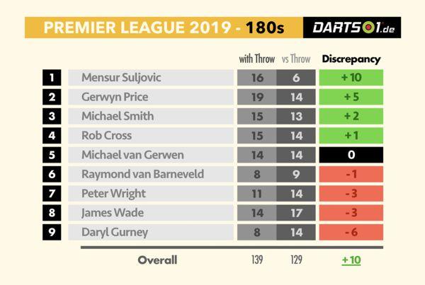 Maxima der Premier League-Spieler in der Hinrunde