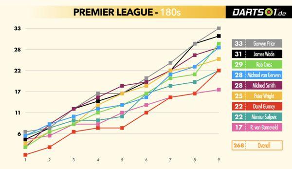 180er der Premier League-Spieler im Verlauf in der Hinrunde