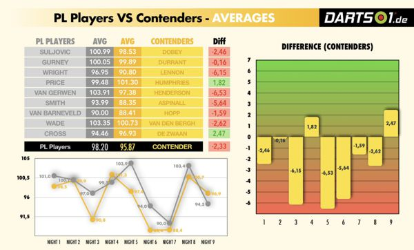 Averages der Premier League-Contenders