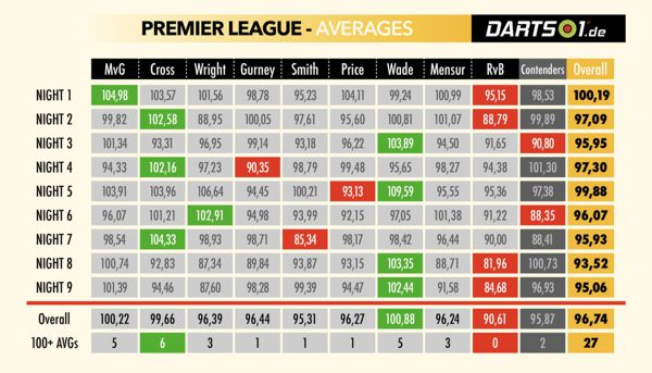 Averages der Premier League-Spieler in der Hinrunde