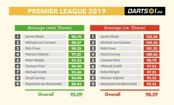 Averages mit und gegen den eigenen Anwurf der Premier League-Spieler in der Hinrunde