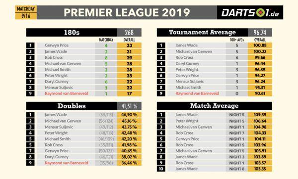 Bestleistungen der Premier League Darts 2019 nach der Hinrunde