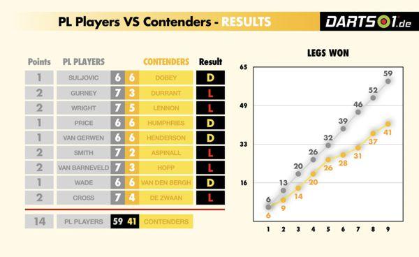 Ergebnisse der Contenders