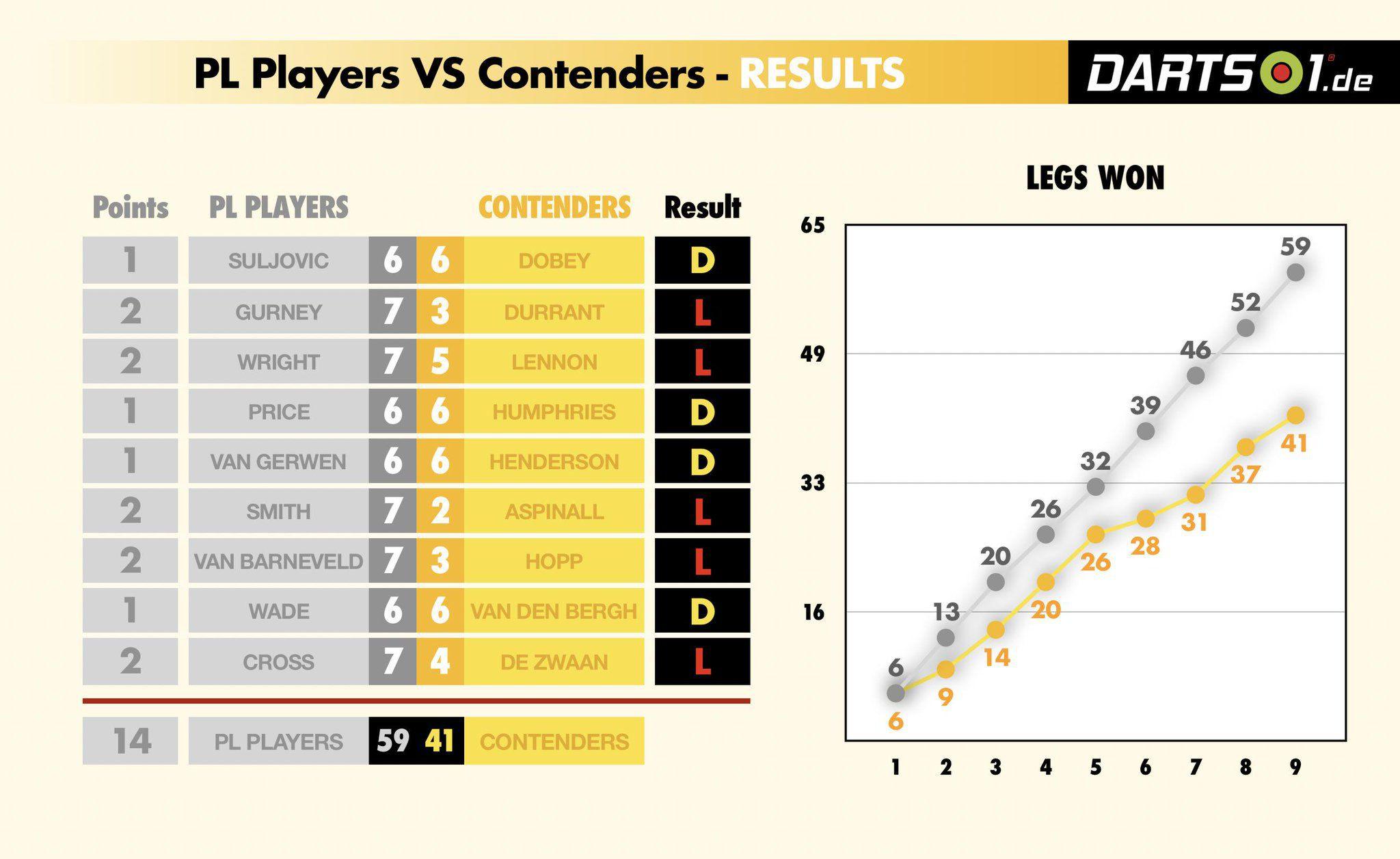 Premier League Ergebnisse