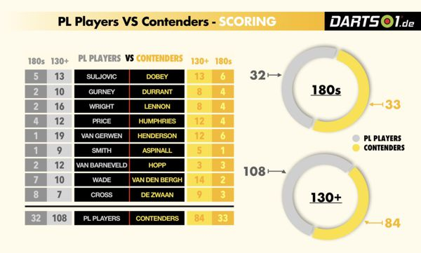 Scoring der Premier League-Contenders