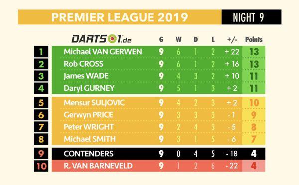 Tabelle der Premier League Darts einschließlich der Contenders