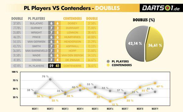 Doppelquote der Premier League-Spieler im Vergleich zu den Contenders