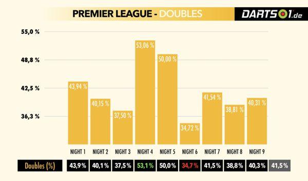 Doppelquoten der Premier League-Spieler in der Hinrunde