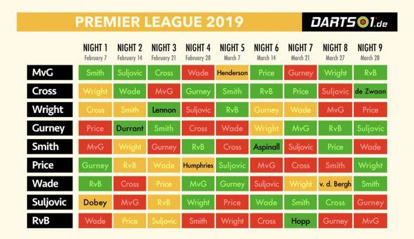 Formkurve der Premier League-Spieler in der Hinrunde