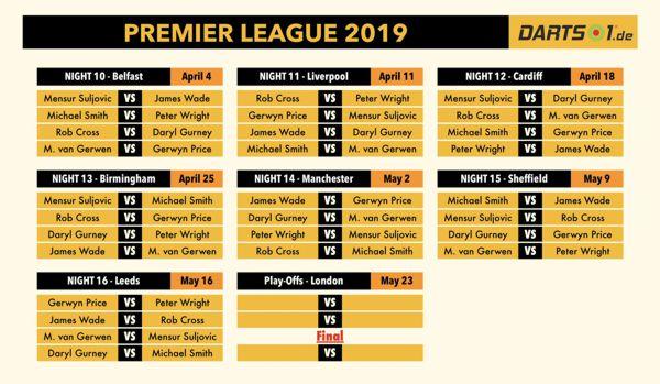 Spielplan der Premier League-Rückrunde