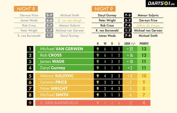 Tabelle der Premier League Darts 2019 nach der Hinrunde