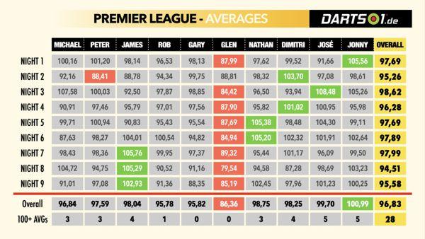 Averages der Premier League-Hinrunde 202