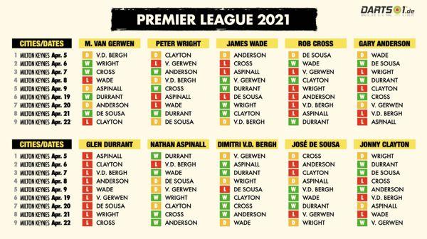 Formkurve der Premier League Darts 2021 nach der Hinrunde