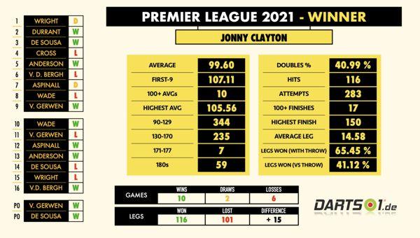 Jonny 'The Ferret' Clayton Statistiken Premier League