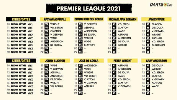 Partien der Premier League-Rückrunde