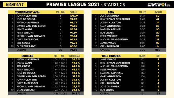 Statistiken der Premier League-Hinrunde 2021