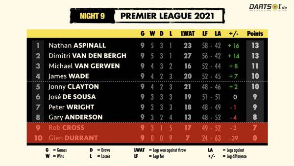 Tabelle der Premier League Darts 2021 nach der Hinrunde