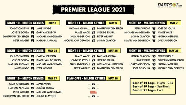 Doppelquoten mit und gegen den eigenen Anwurf der Premier League-Spieler in der Hinrunde