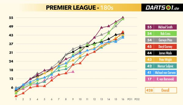 428 Mal wurde in der Premier League Darts 2019 das Maximum erzielt