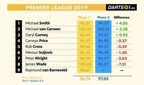 Averages der Premier League Darts 2019