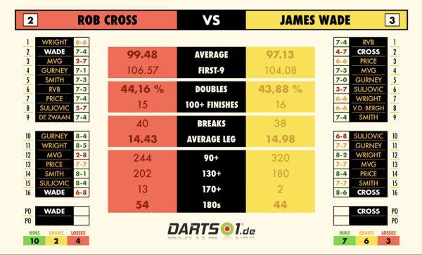 Rob Cross und James Wade im Vergleich