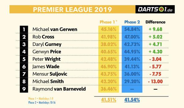 Doppelquoten der Premier League Darts unterteilt in zwei Turnierphasen