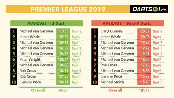 Vergleich zwischem dem Gesamt-Average und den ersten neun Darts