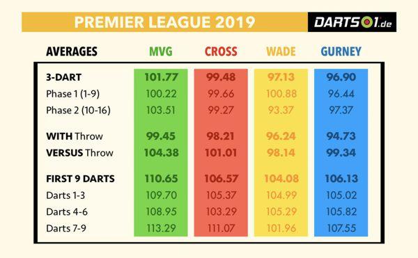 Halbfinalisten der Premier League im Vergleich