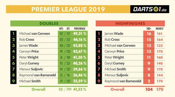 Finishing in der Premier League Darts 2019