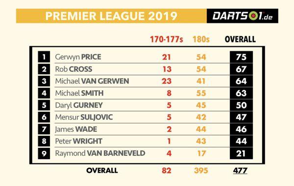 Anzahl der Maxima in der Premier League Darts 2019