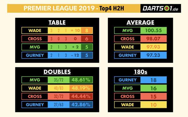 12 Spiele der vier Halbfinalisten in einer Grafik