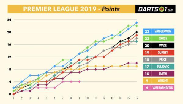 Punkte-Verteilung in der Premier League Darts 2019