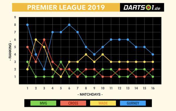 Ranking im Verlauf der Premier League