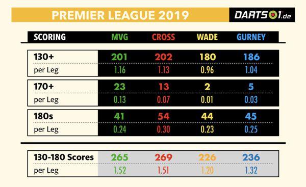 Scoring in der Premier League Darts