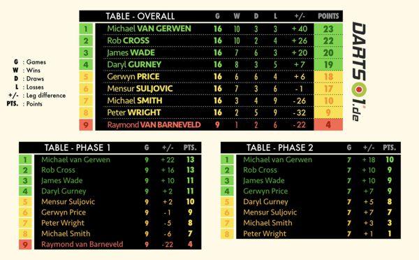 Tabellen der Premier League Darts nach Hin- und Rückrunde