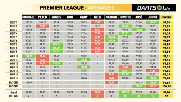 Averages der Premier League Darts 2021