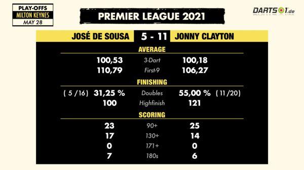 Finale der Premier League Darts 2021