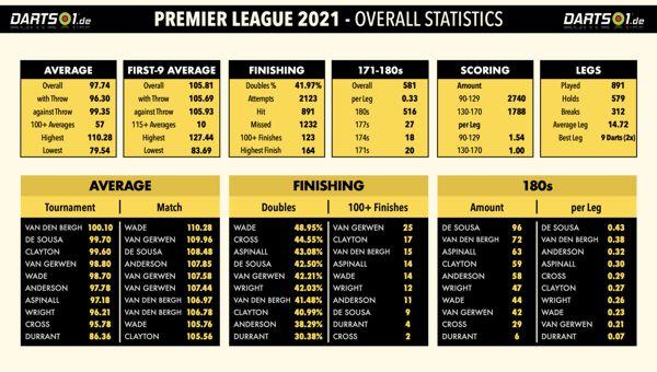 Premier League 2021 Gesamt-Statistiken