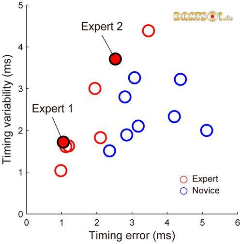 Darts timing variability