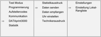 Dataprint 3000 Modus