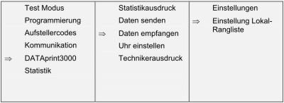 Dataprint Betriebsart
