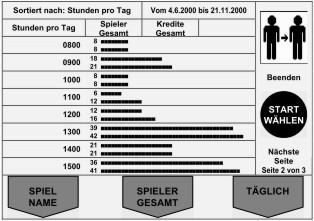 Finanzen Gesamtkredite Balkendiagramm