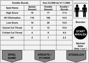 Finanzen Kredite Stunde Tabelle