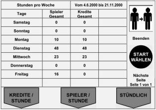 Finanzen Kredite Tabelle taeglich