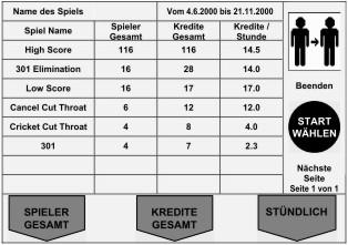 Finanzen Spielname Tabelle